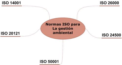 5+Normas+Ambientales