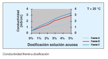conductividad-dosificacion