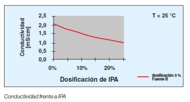 conductividad-ipa